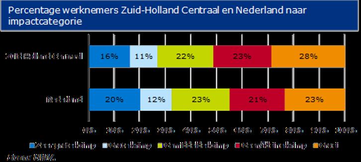 krimp-werkgelegenheid-zhc-tov-nl